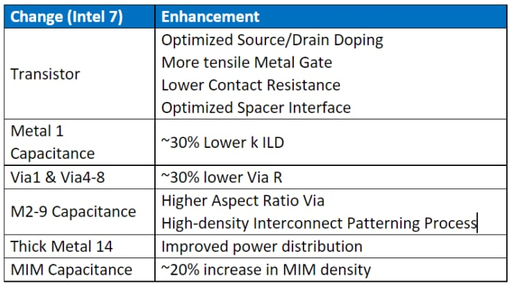 Intel 7 dettagli