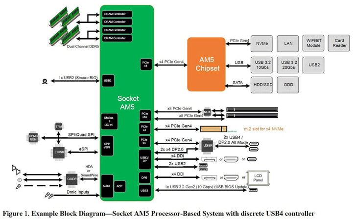 AM5 utilizzerà DDR5 PCI-E 4.0
